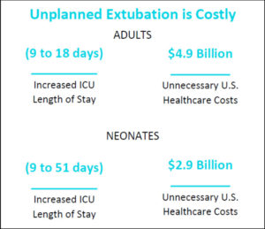 Unplanned Extubation is Costly